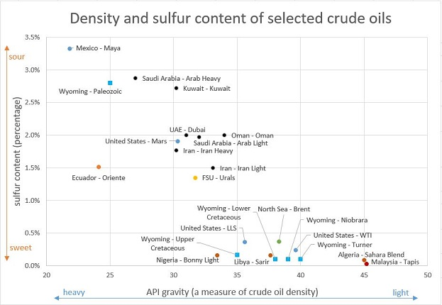 Density and sulfur content of selected crude oils chart