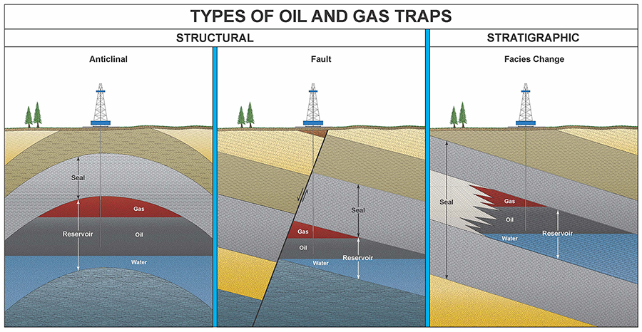 common oil & gas traps
